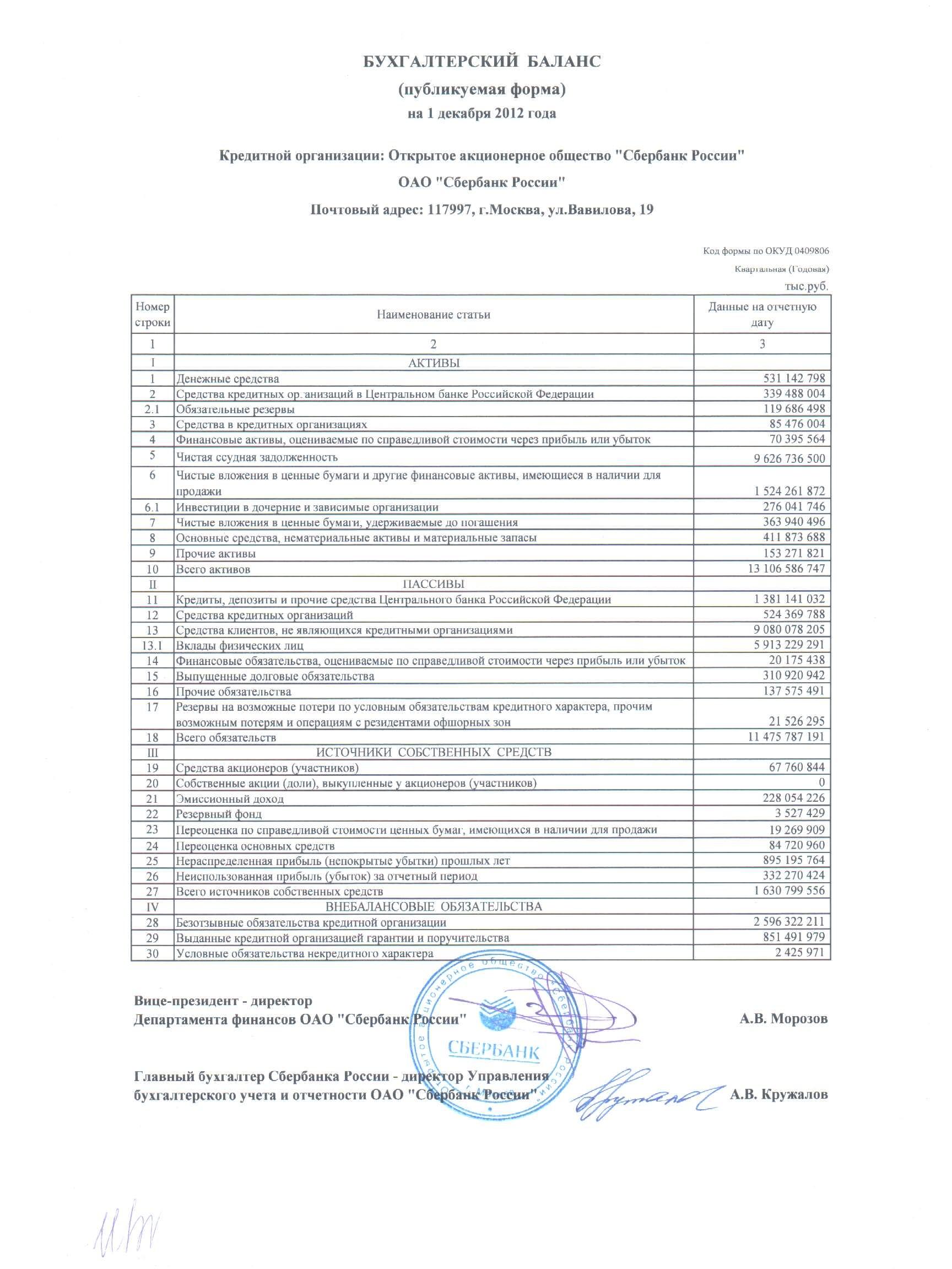 Финансовая отчетность по РСБУ Публикуемая отчетность